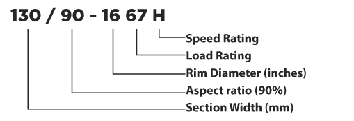 Metric Tyre Designation